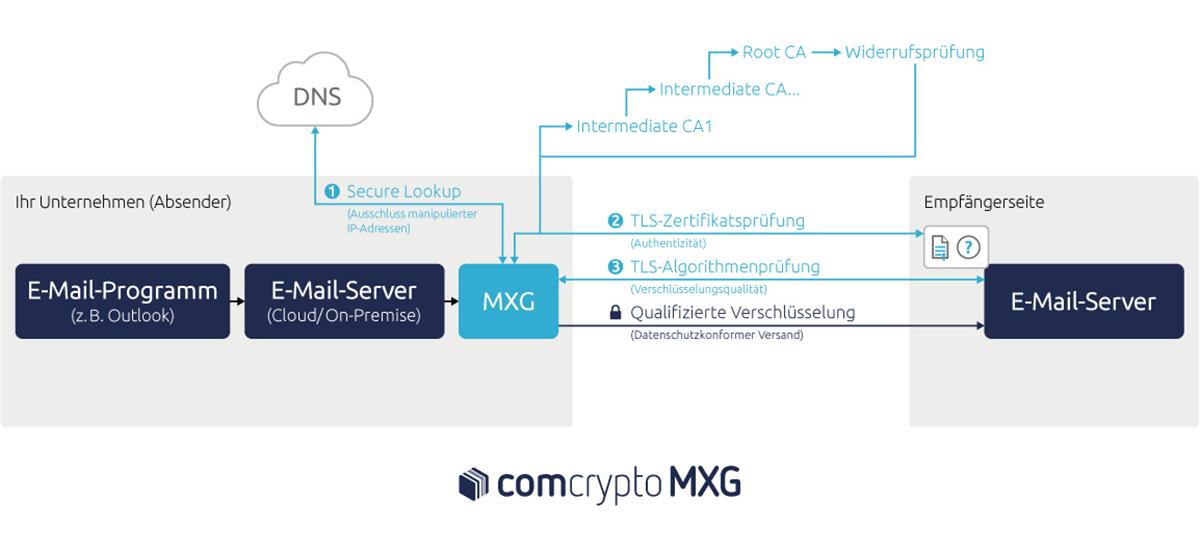 Qualifizierte Transportverschlüsselung für Datenschutz im E-Mail-Versand